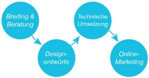 Ablauf-Webseite-Design